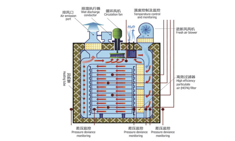 DMH Series Dry Heat Sterilizer
